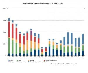 This chart shows the number of refugees arriving in the U.S. over time from specific regions. Created by Jenn Harris for the Reporting on Health Collaborative.