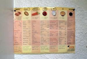 En la pared de la cocina se encuentra una tabla con los alimentos adecuados que puede comer Tek Nepal.  Foto: Ryan Loew, 90.5 WESA.