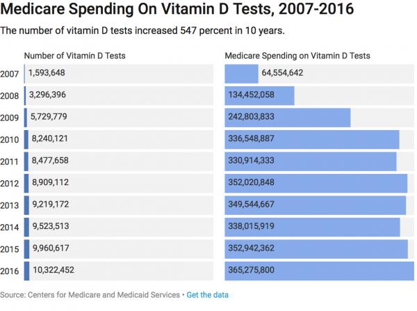 MedicareSpending_VitD_Chart_preview