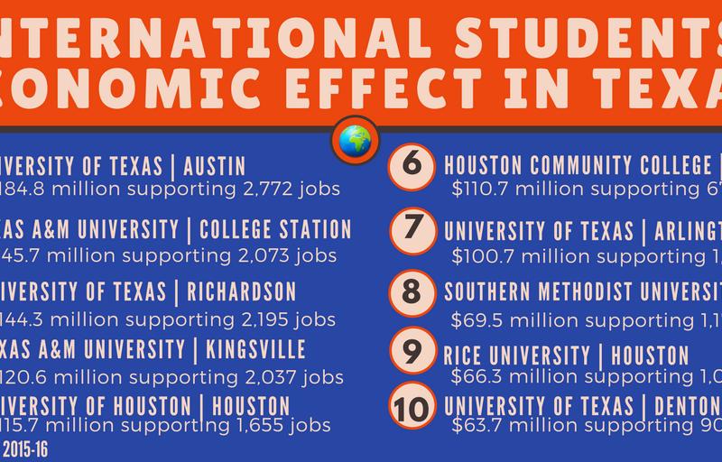 Taba de la baja en la inscripción de estudiantes extranjeros en universidades estadunidenses. www.reportingtexas.com.