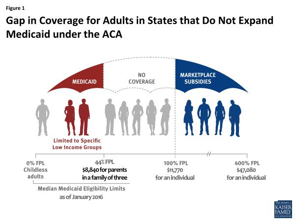 Tabla comparativa de la cobertura de salud. Foto: www.bpr.berkeley.edu