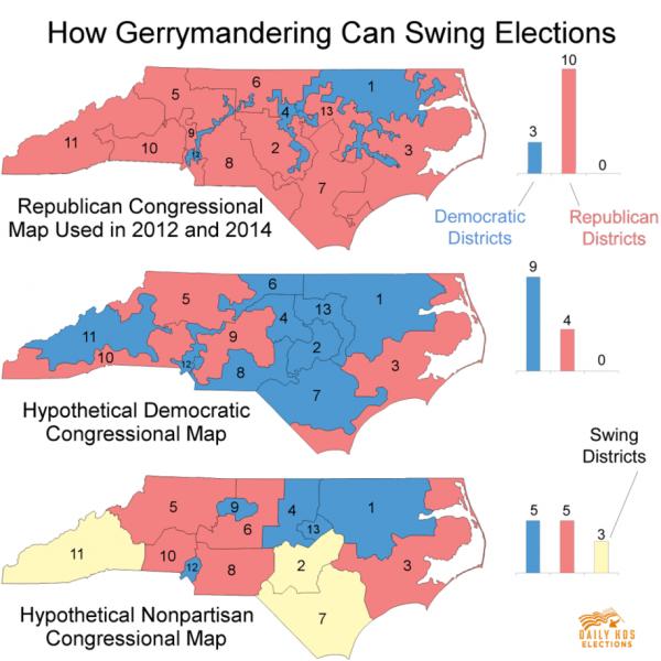 Estos tres mapas muestran la eficacia con la que el gerrymandering puede cambiar la composición de los  distritos electorales en Carolina del Norte. Muestran cómo la manipulación fraudulenta puede cambiar las elecciones. Foto: Daily Kos.