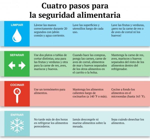 Gráfica sobre comida Española. Foto: Kaiser Health News.