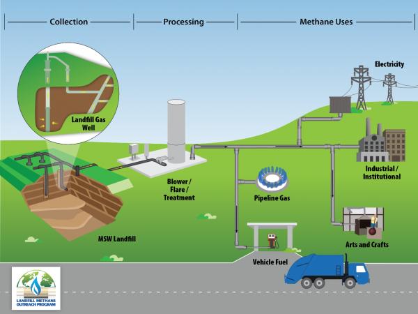 Información básica y gráfica sobre el gas de vertedero. Foto: www.epa.gov.