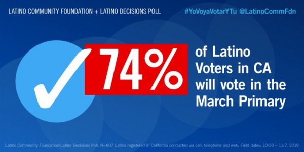 Foto: https://twitter.com/latinocommfdn.