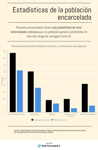 Gráfica de la incidencia de Covid-19 en la población carcelaria. Foto: María Esquinca.