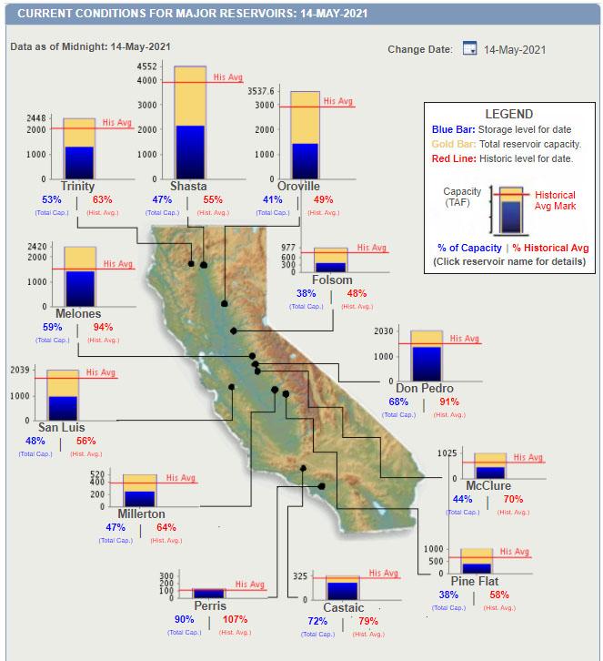 Condiciones actuales para los mayores reservorios de agua en California. Foto: www.mymotherlode.com.