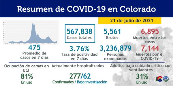 Resumen general de casos COVID-19 en el estado de Colorado  Foto:  Departamento de Salud Pública de Colorado https://cdphe.colorado.gov.